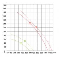 Вентилятор центробіжний MAER 225мм YDWF67L35P2-B225X90 (220В, 1023м3/год, IP54) в Києві і Україні.| MAER