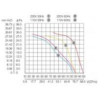 Двигун обдуву 120мм MAER YJF 12038 HB (220В, 132м3/год, IP54) в Києві і Україні.| MAER